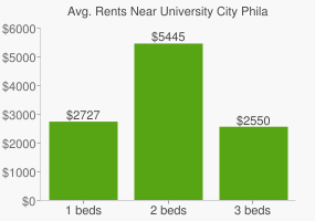 Graph of average rent prices for University City Philadelphia